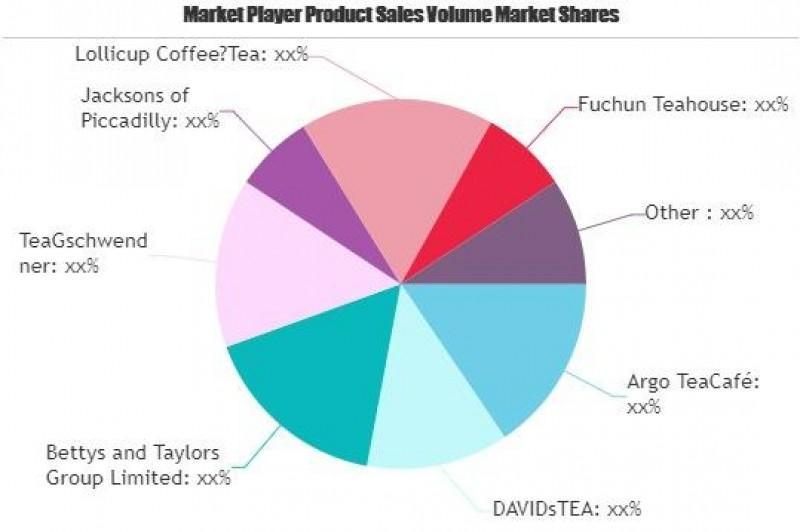 Tea Restaurants Market May Set New Growth Story: Argo TeaCafé, Greenteasanford, TeaGschwendner